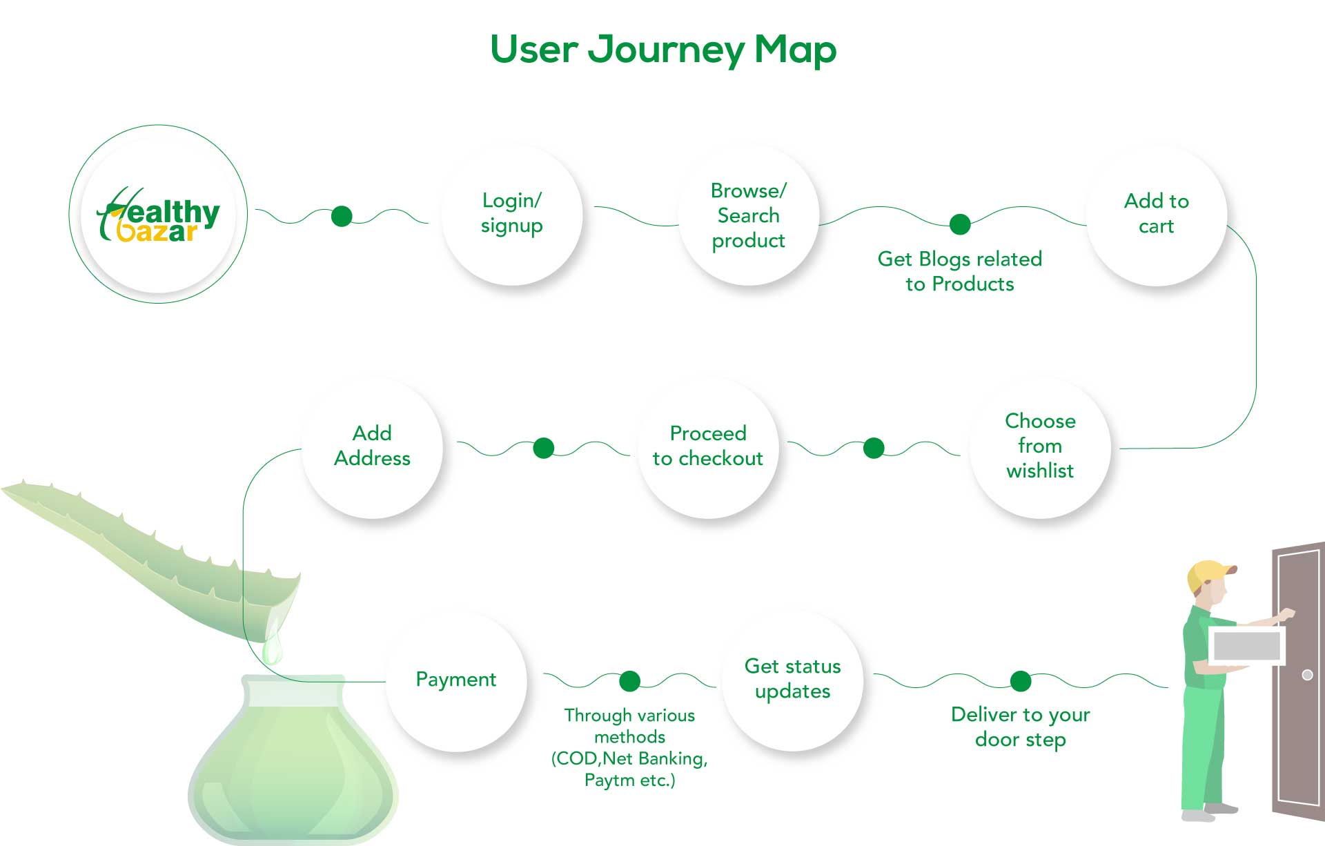 HealthyBazar -  User Journey Map