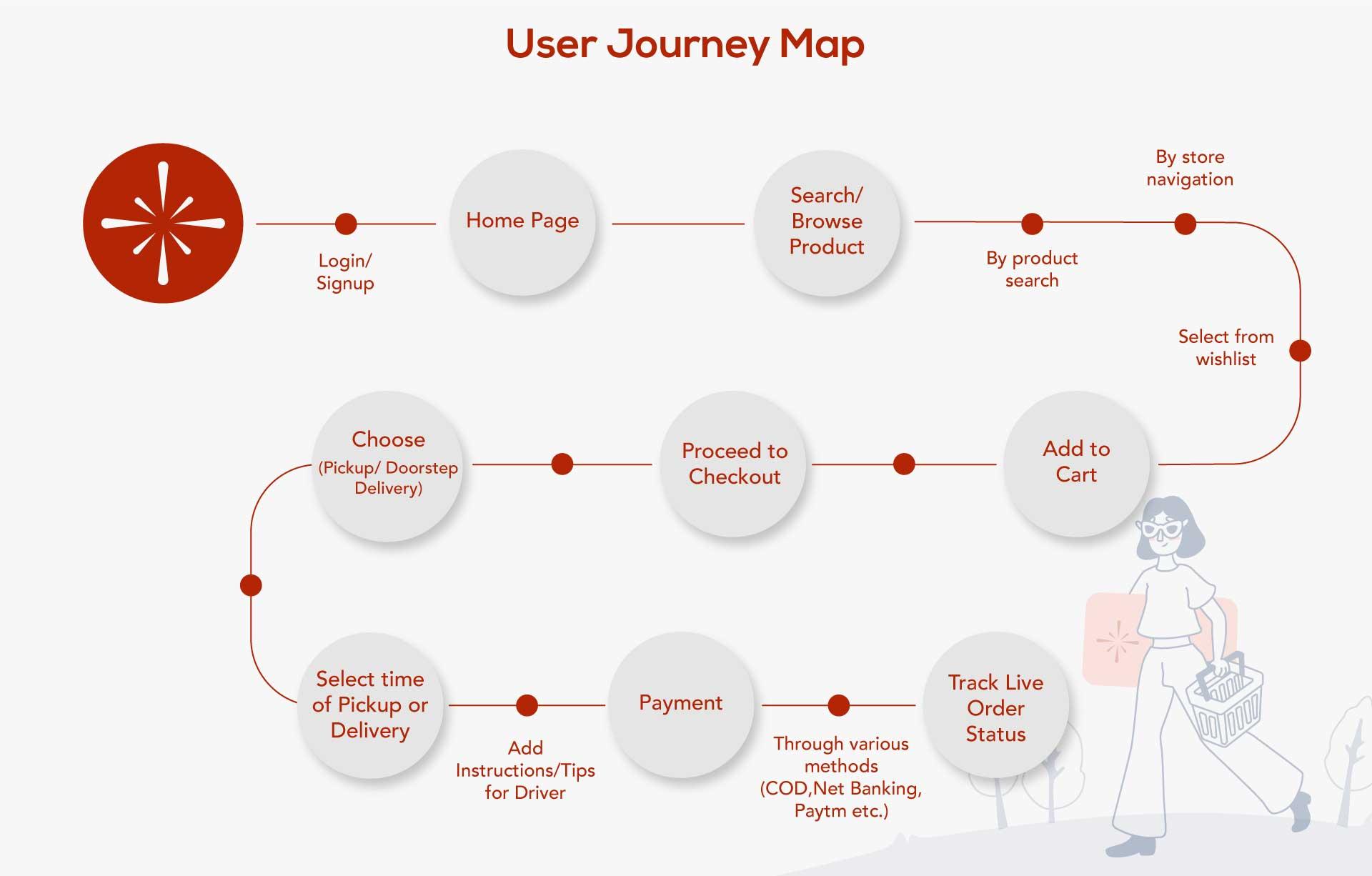 Blazon -  User Journey Map