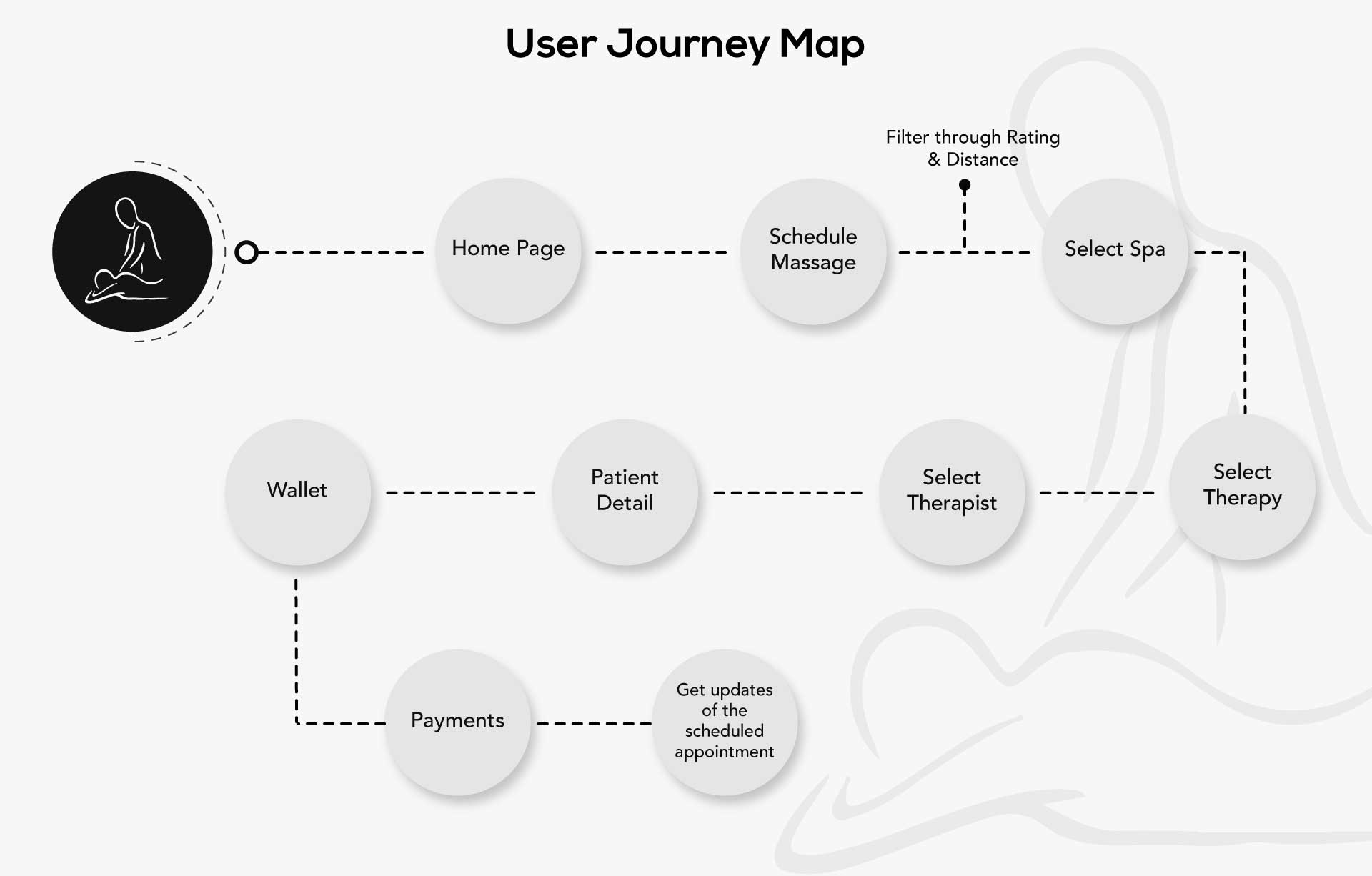 Massage Now -  User Journey Map