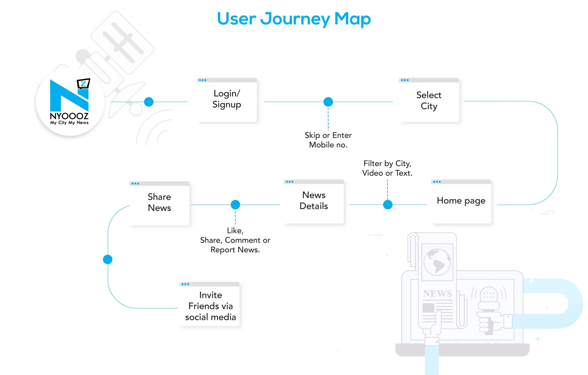 Nyoooz -  User Journey Map