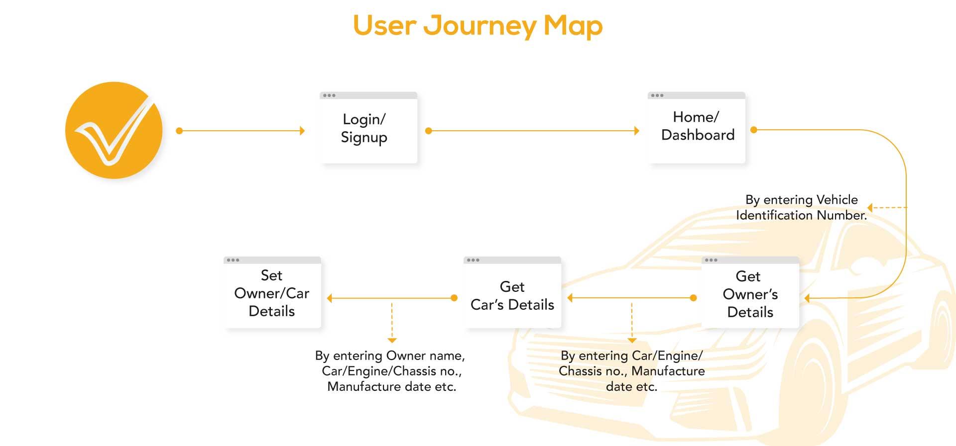Vinbo-Blockchain -  User Journey Map